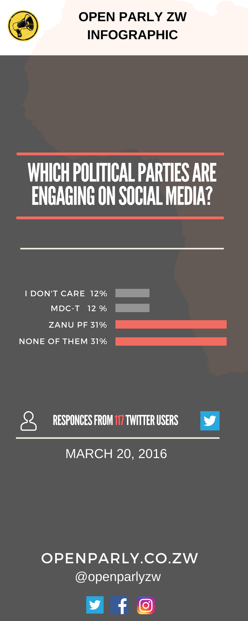 WHICH POLITICAL PARTIES ARE ENGAGING ON SOCIAL MEDIA-2.png